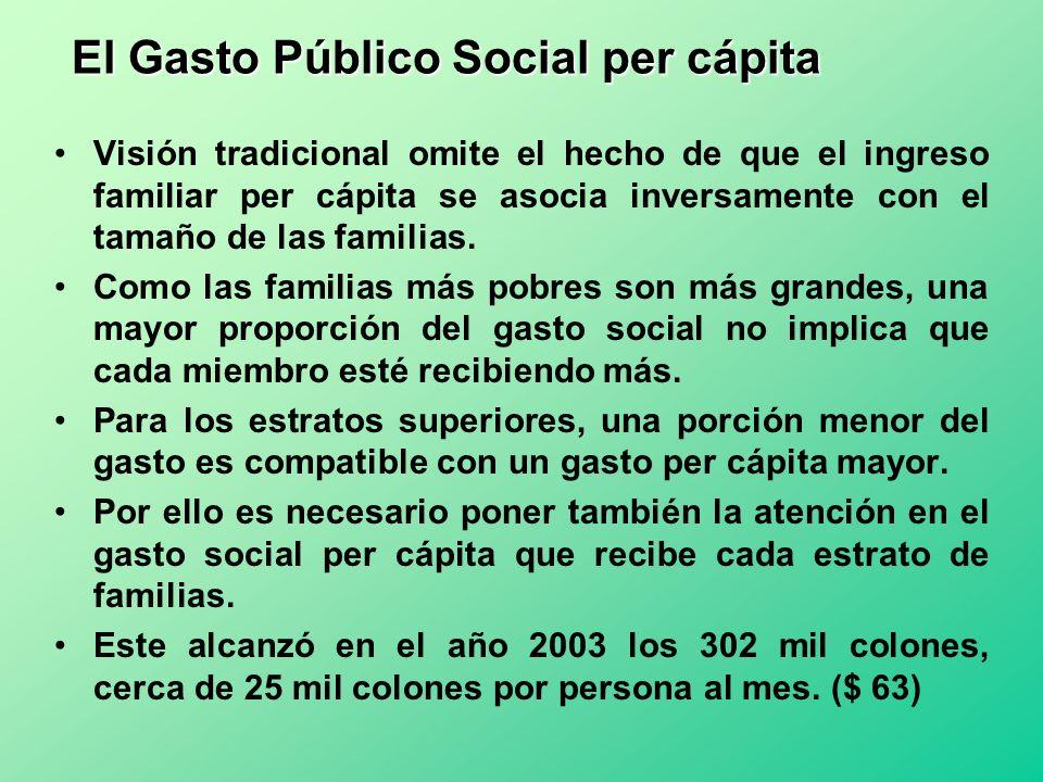 El Gasto Público Social per cápita