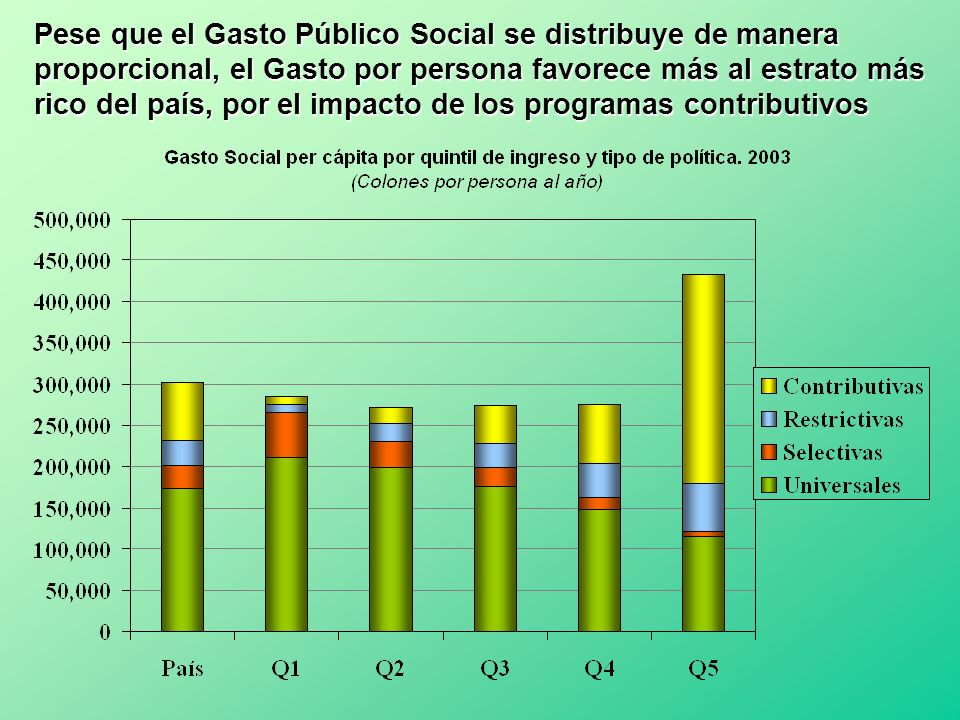 Pese que el Gasto Público Social se distribuye de manera proporcional, el Gasto por persona favorece más al estrato más rico del país, por el impacto de los programas contributivos