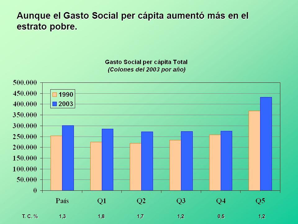 Aunque el Gasto Social per cápita aumentó más en el estrato pobre.