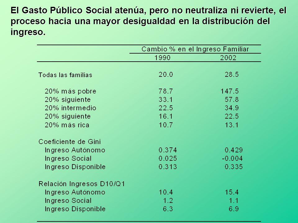 El Gasto Público Social atenúa, pero no neutraliza ni revierte, el proceso hacia una mayor desigualdad en la distribución del ingreso.