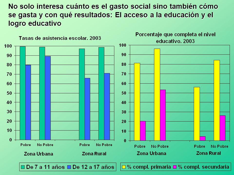 No solo interesa cuánto es el gasto social sino también cómo se gasta y con qué resultados: El acceso a la educación y el logro educativo