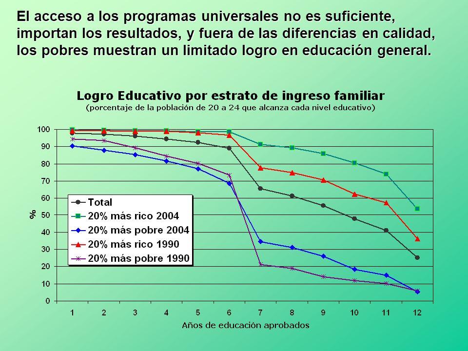 El acceso a los programas universales no es suficiente, importan los resultados, y fuera de las diferencias en calidad, los pobres muestran un limitado logro en educación general.
