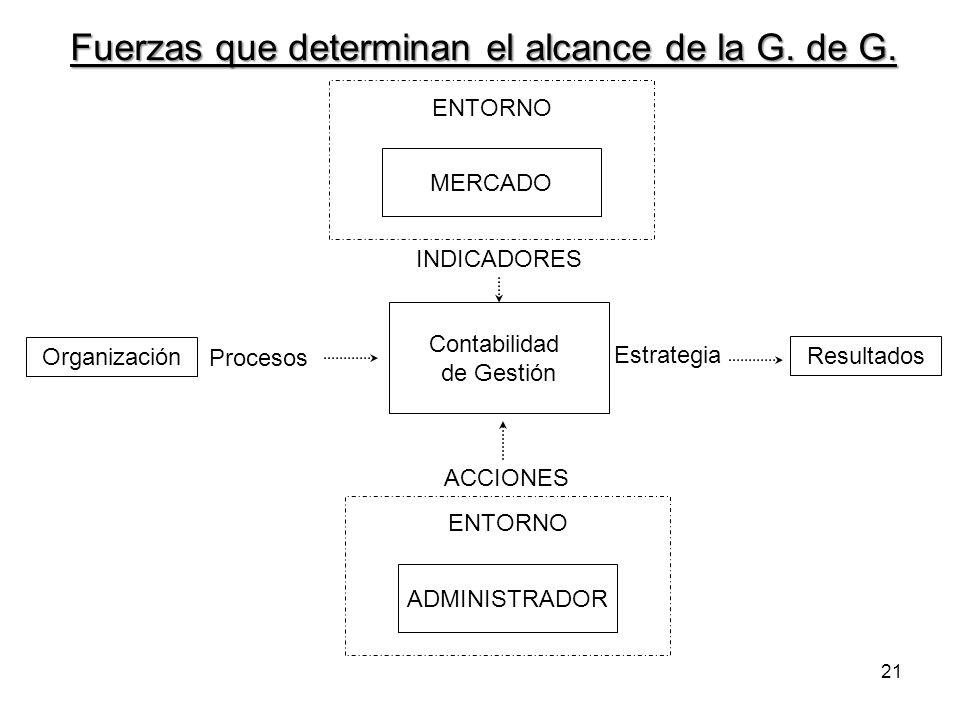 Fuerzas que determinan el alcance de la G. de G.
