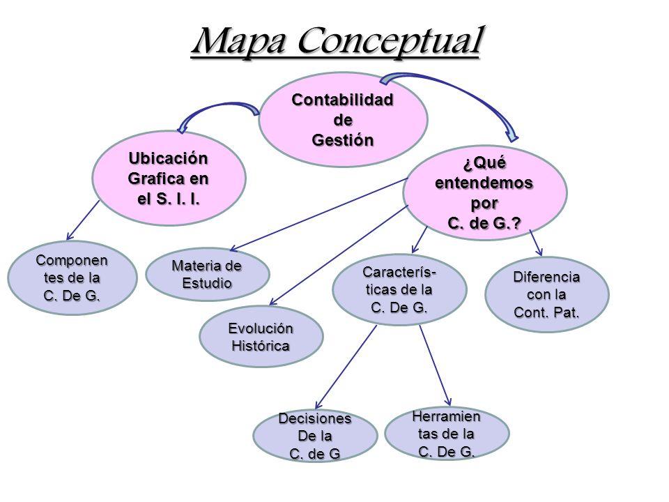 Mapa Conceptual Contabilidad de Gestión Ubicación