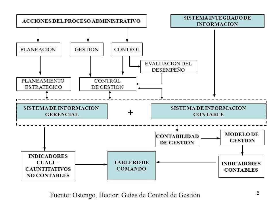 + Fuente: Ostengo, Hector: Guías de Control de Gestión