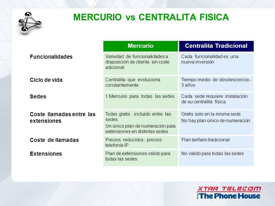 MERCURIO vs CENTRALITA FISICA