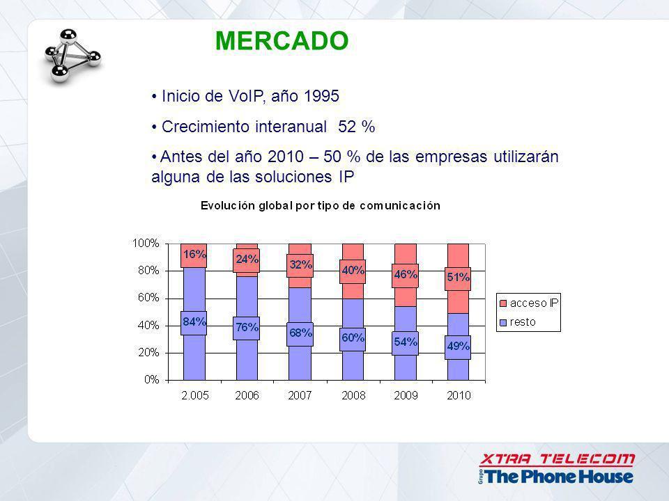 MERCADO Inicio de VoIP, año 1995 Crecimiento interanual 52 %