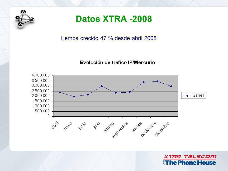 Datos XTRA -2008 Hemos crecido 47 % desde abril 2008