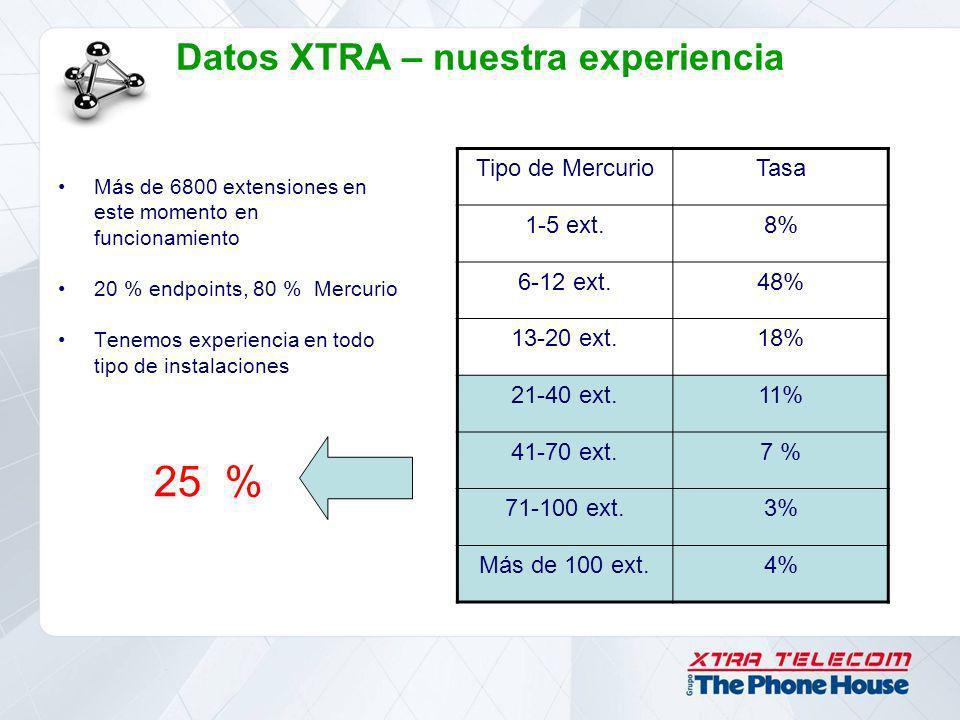 Datos XTRA – nuestra experiencia