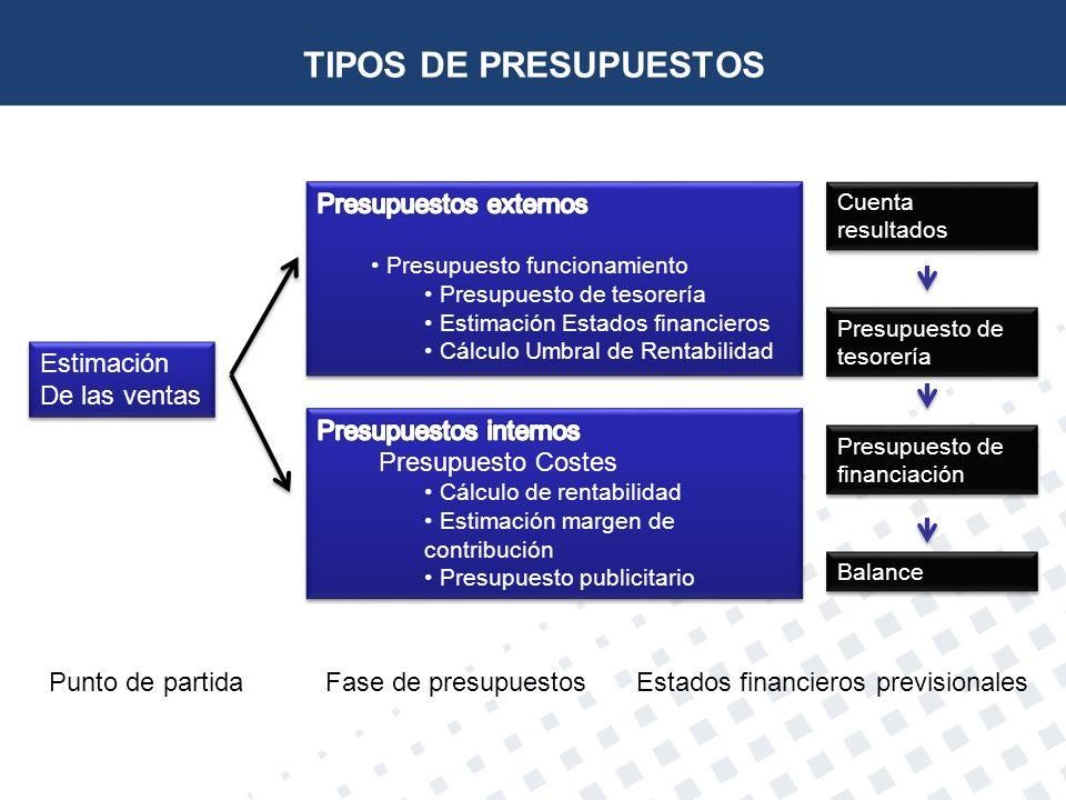TIPOS DE PRESUPUESTOS Presupuestos externos Estimación De las ventas