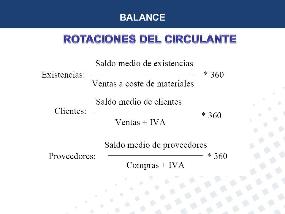 ROTACIONES DEL CIRCULANTE