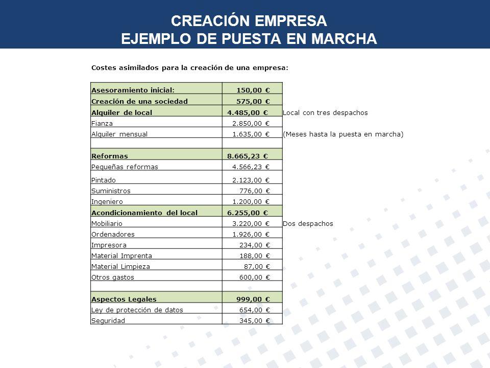 CREACIÓN EMPRESA EJEMPLO DE PUESTA EN MARCHA
