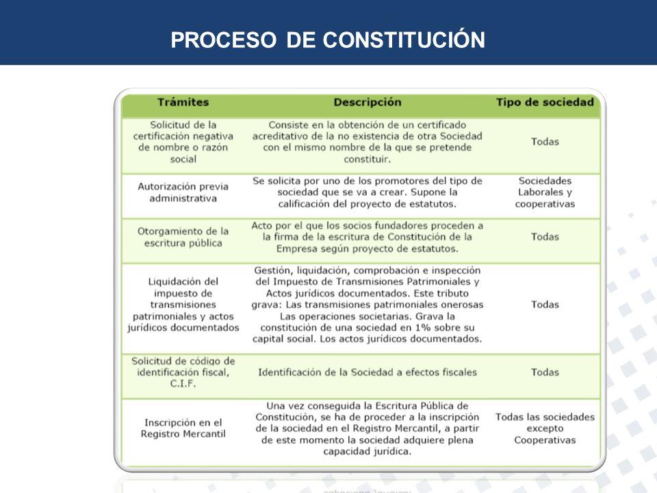 PROCESO DE CONSTITUCIÓN