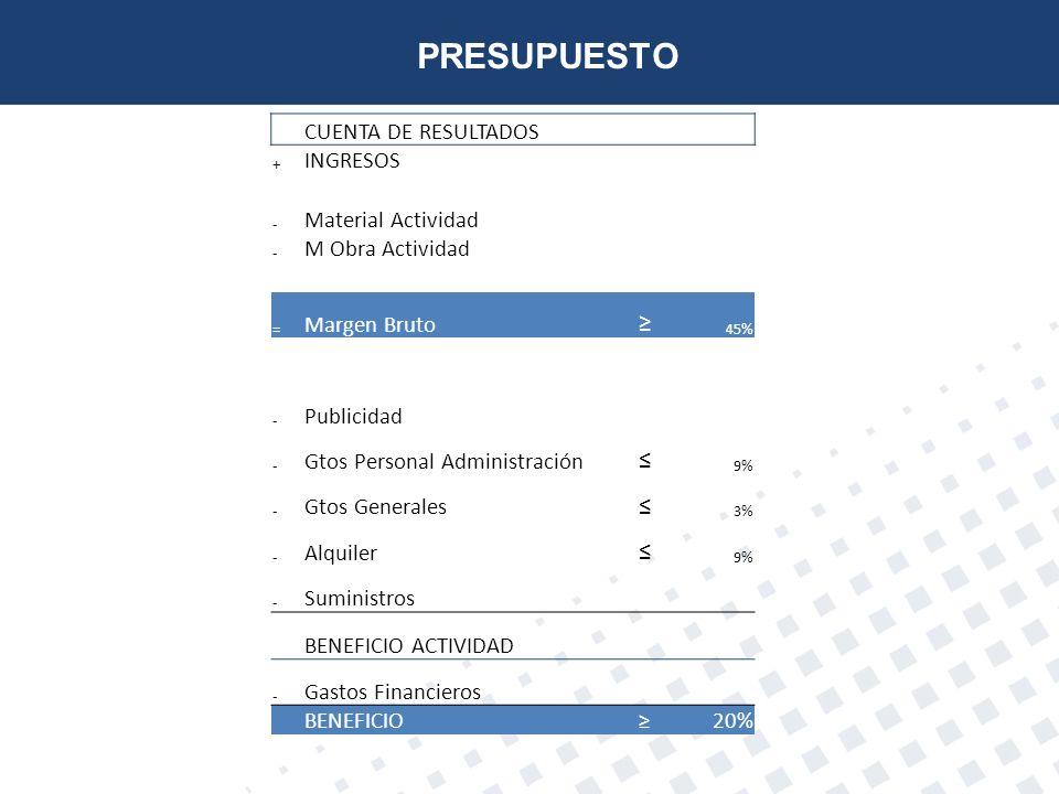 PRESUPUESTO ≥ ≤ CUENTA DE RESULTADOS INGRESOS Material Actividad