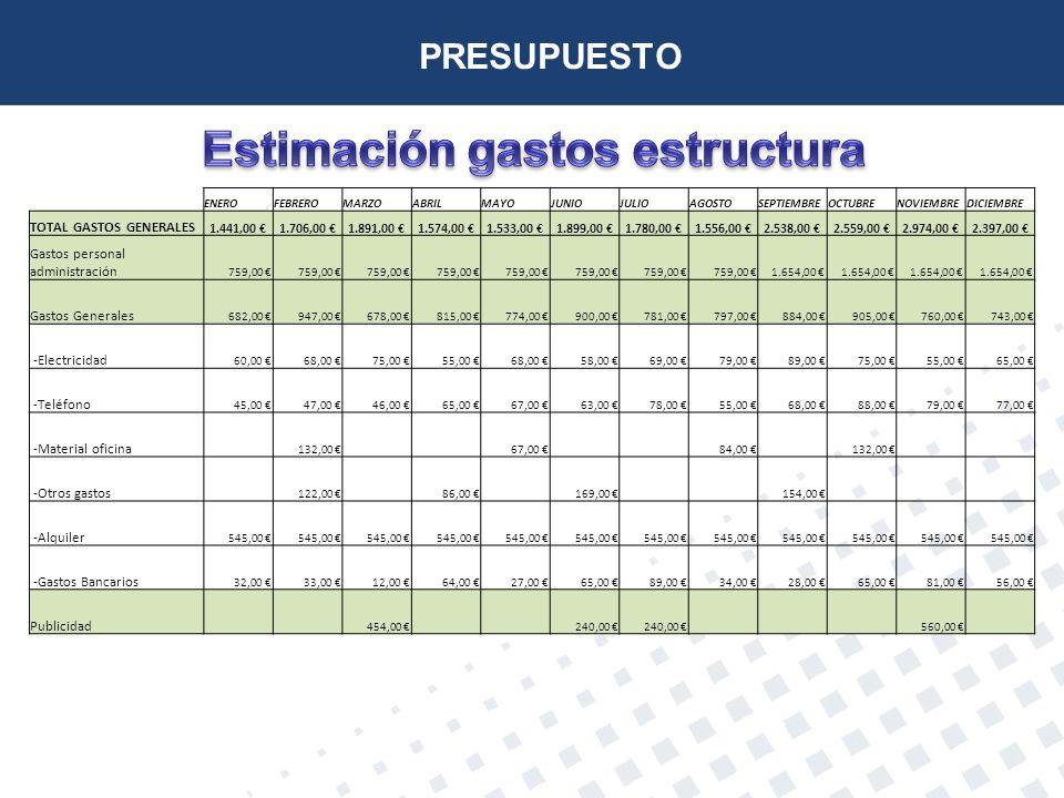 Estimación gastos estructura
