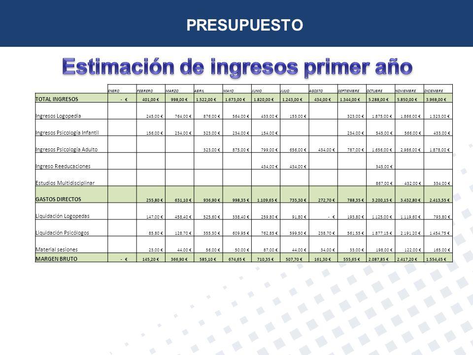 Estimación de ingresos primer año