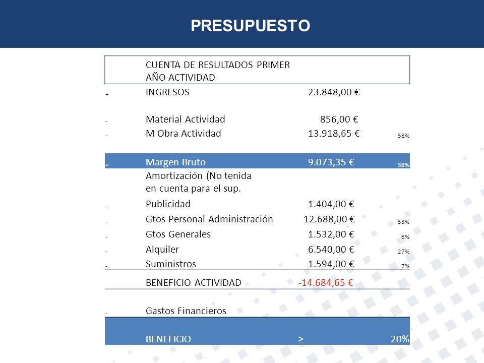 PRESUPUESTO CUENTA DE RESULTADOS PRIMER AÑO ACTIVIDAD INGRESOS