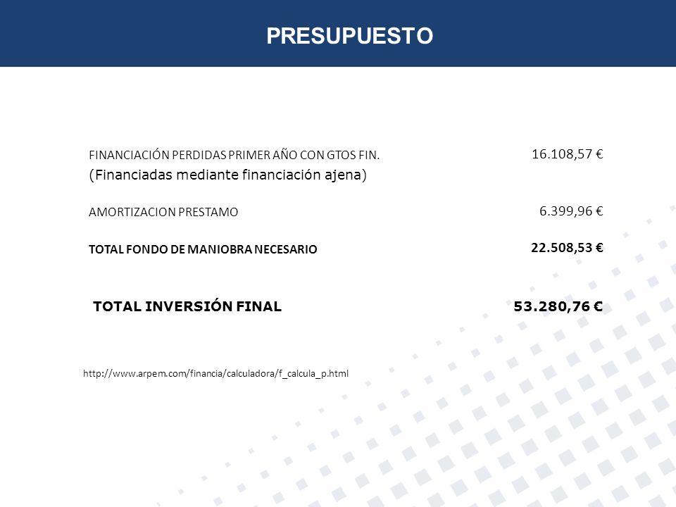 PRESUPUESTO FINANCIACIÓN PERDIDAS PRIMER AÑO CON GTOS FIN. 16.108,57 € (Financiadas mediante financiación ajena)
