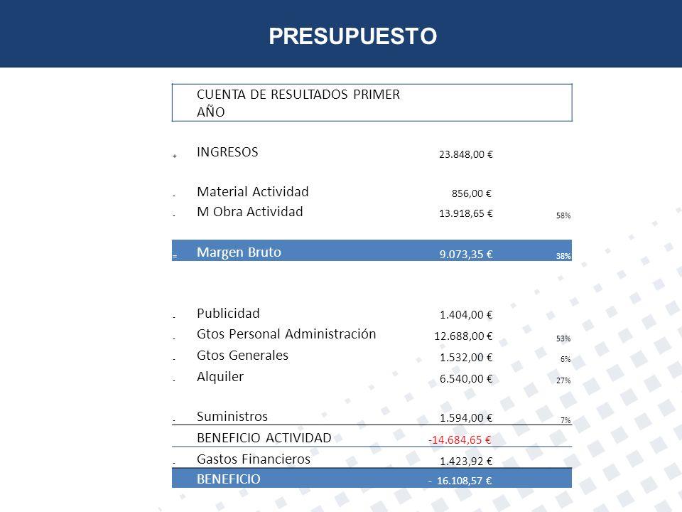 PRESUPUESTO CUENTA DE RESULTADOS PRIMER AÑO INGRESOS
