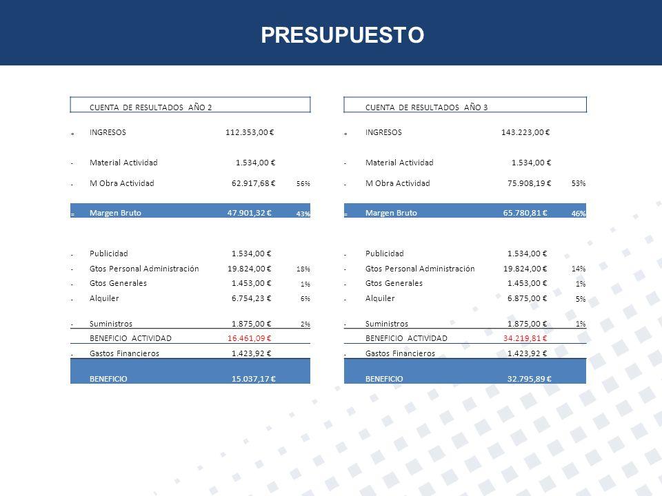 PRESUPUESTO CUENTA DE RESULTADOS AÑO 2 CUENTA DE RESULTADOS AÑO 3