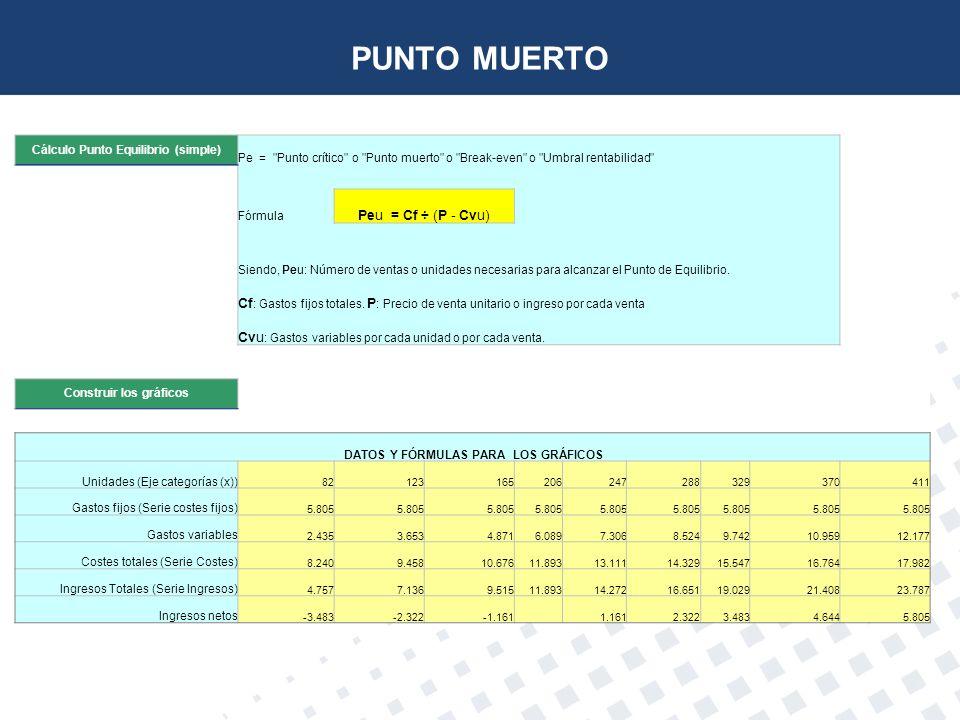 PUNTO MUERTO Peu = Cf ÷ (P - Cvu)