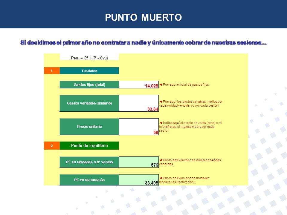 Gastos variables (unitario) PE en unidades o nº ventas