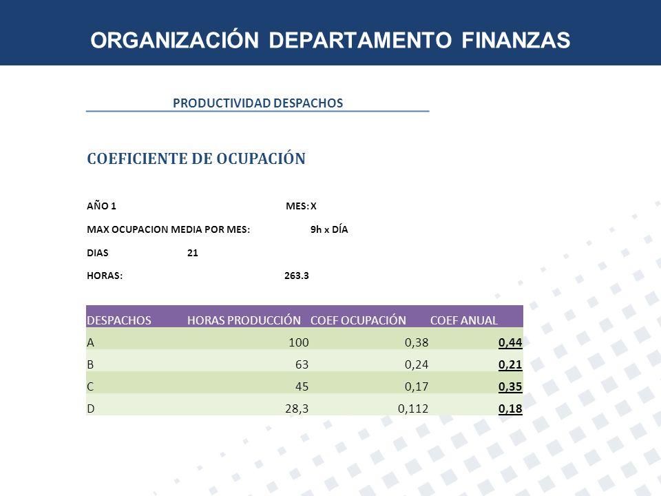 ORGANIZACIÓN DEPARTAMENTO FINANZAS