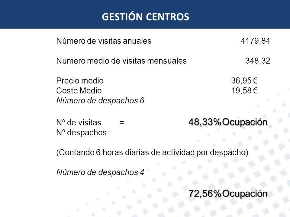 GESTIÓN CENTROS 48,33% Ocupación 72,56% Número de visitas anuales