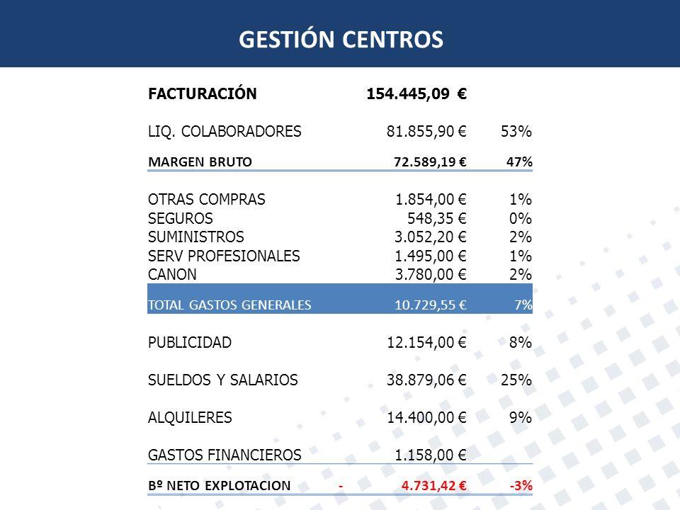 GESTIÓN CENTROS FACTURACIÓN 154.445,09 € LIQ. COLABORADORES