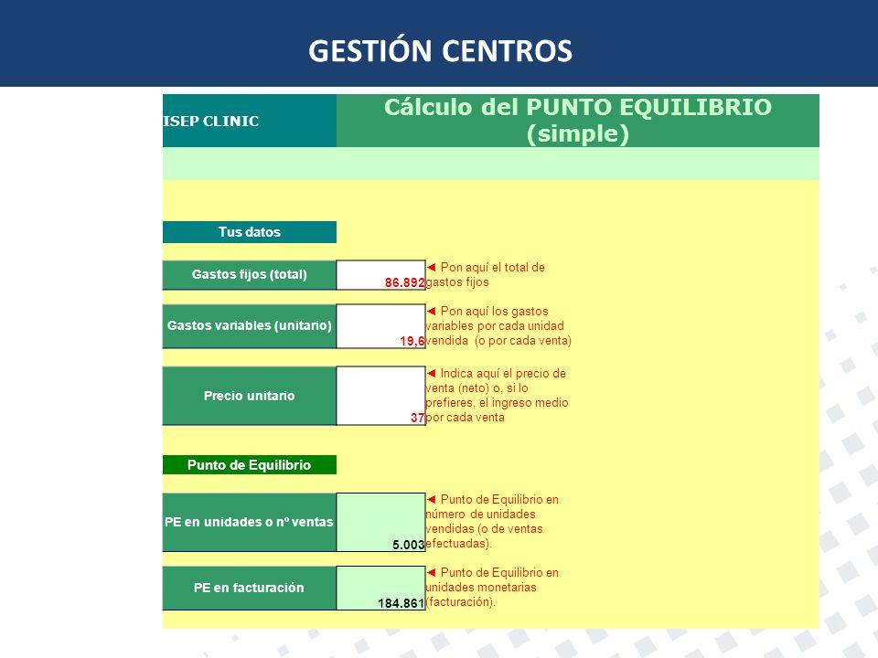 GESTIÓN CENTROS Cálculo del PUNTO EQUILIBRIO (simple) ISEP CLINIC