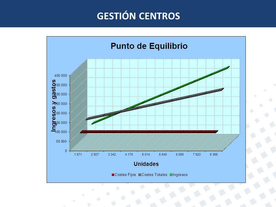 GESTIÓN CENTROS