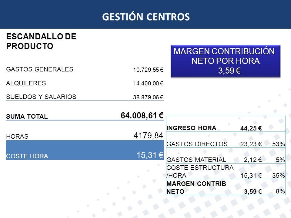 GESTIÓN CENTROS ESCANDALLO DE PRODUCTO 64.008,61 € MARGEN CONTRIBUCIÓN