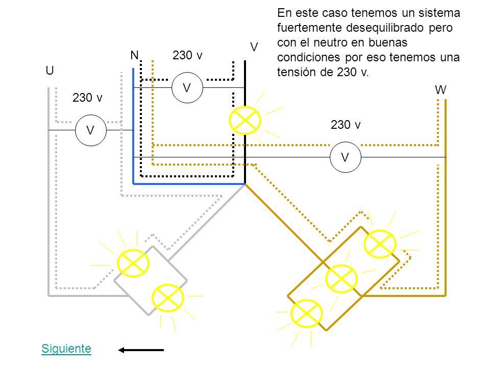En este caso tenemos un sistema fuertemente desequilibrado pero con el neutro en buenas condiciones por eso tenemos una tensión de 230 v.
