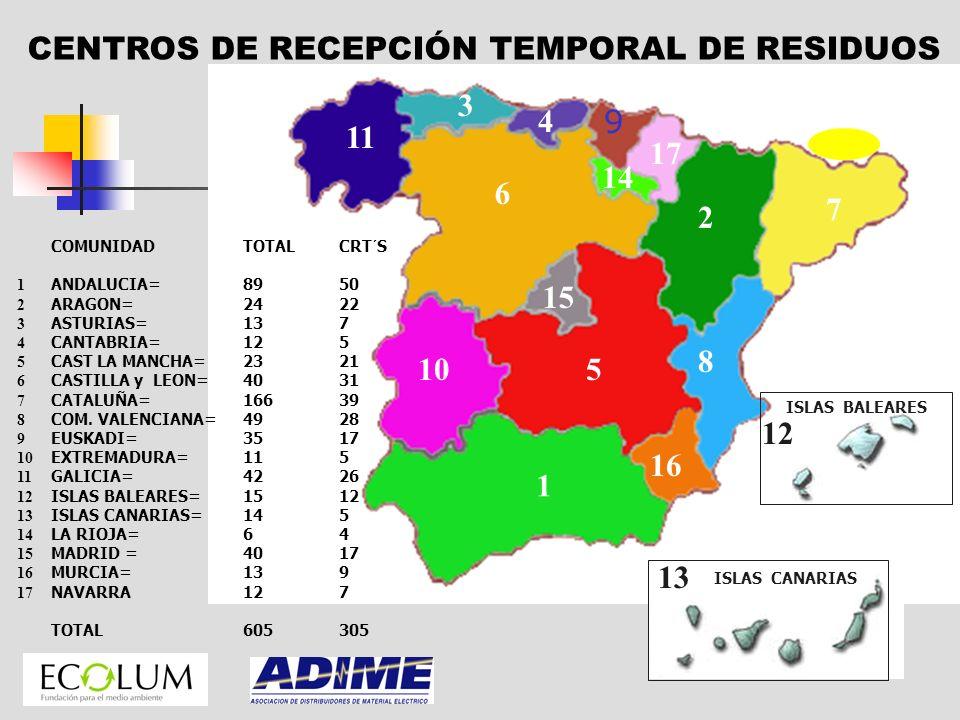 CENTROS DE RECEPCIÓN TEMPORAL DE RESIDUOS