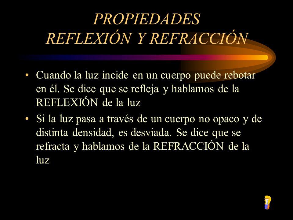 PROPIEDADES REFLEXIÓN Y REFRACCIÓN