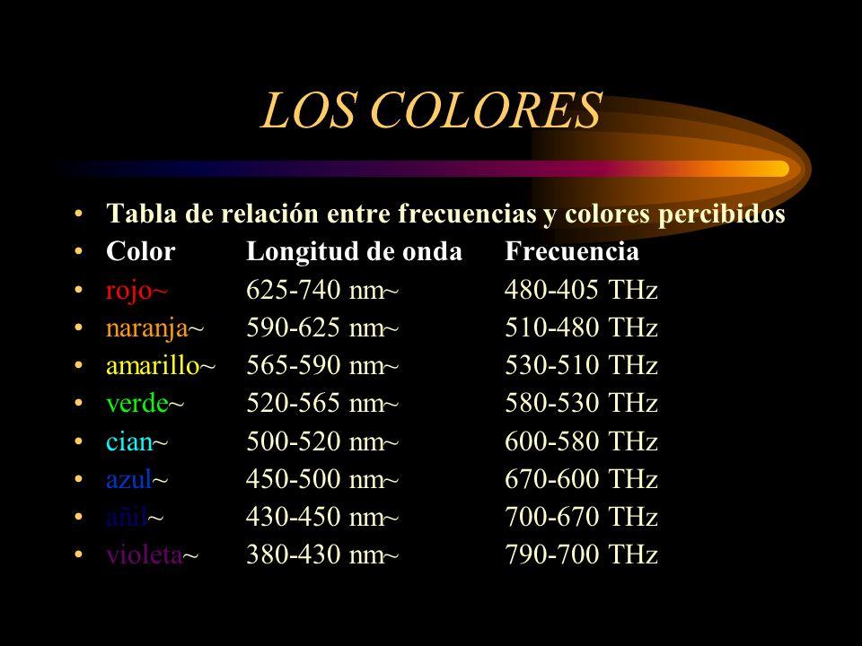 LOS COLORES Tabla de relación entre frecuencias y colores percibidos