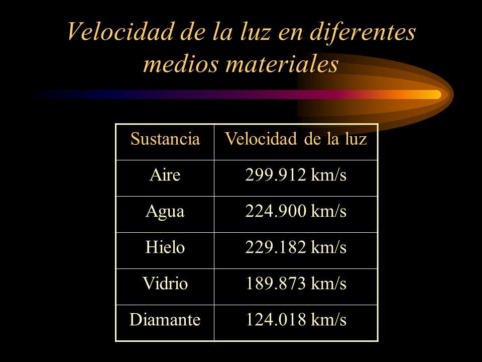 Velocidad de la luz en diferentes medios materiales