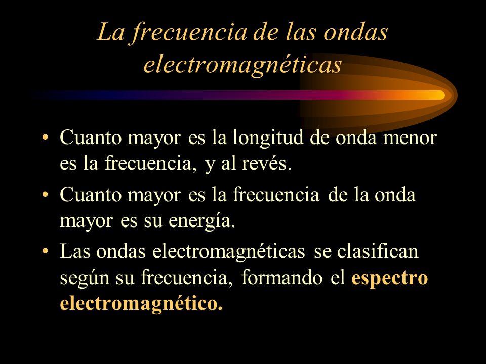 La frecuencia de las ondas electromagnéticas