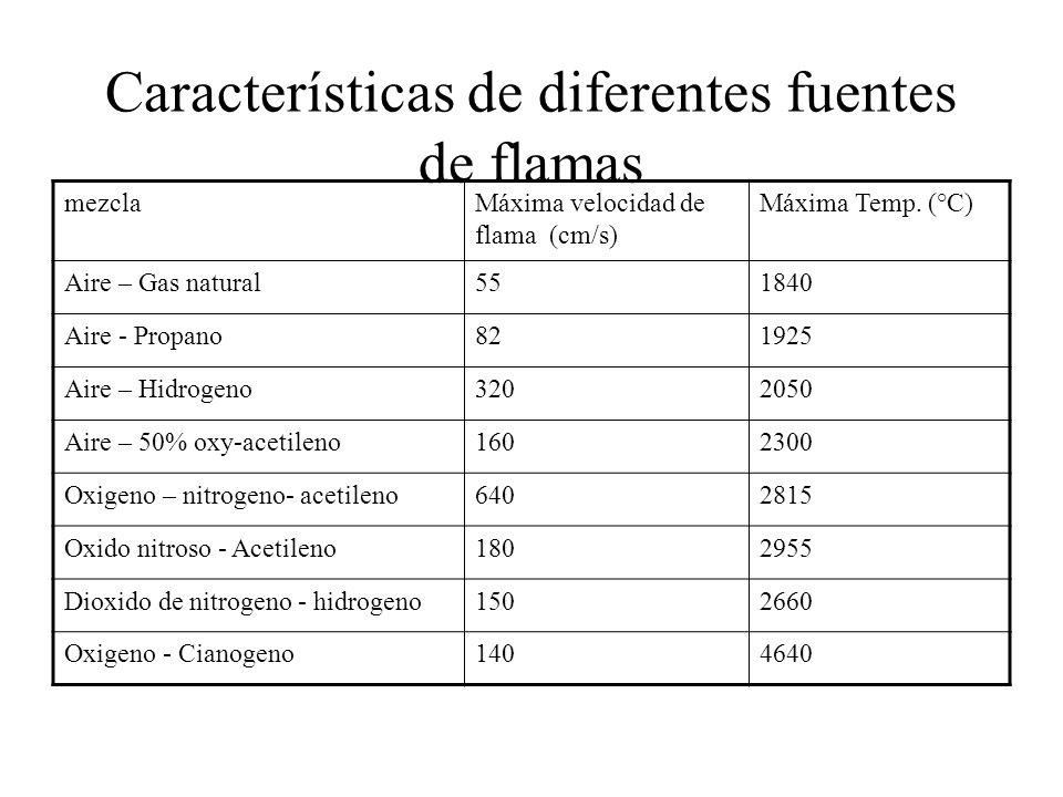 Características de diferentes fuentes de flamas