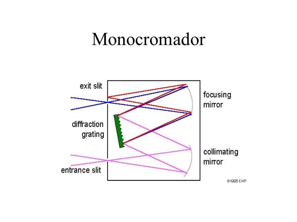Monocromador
