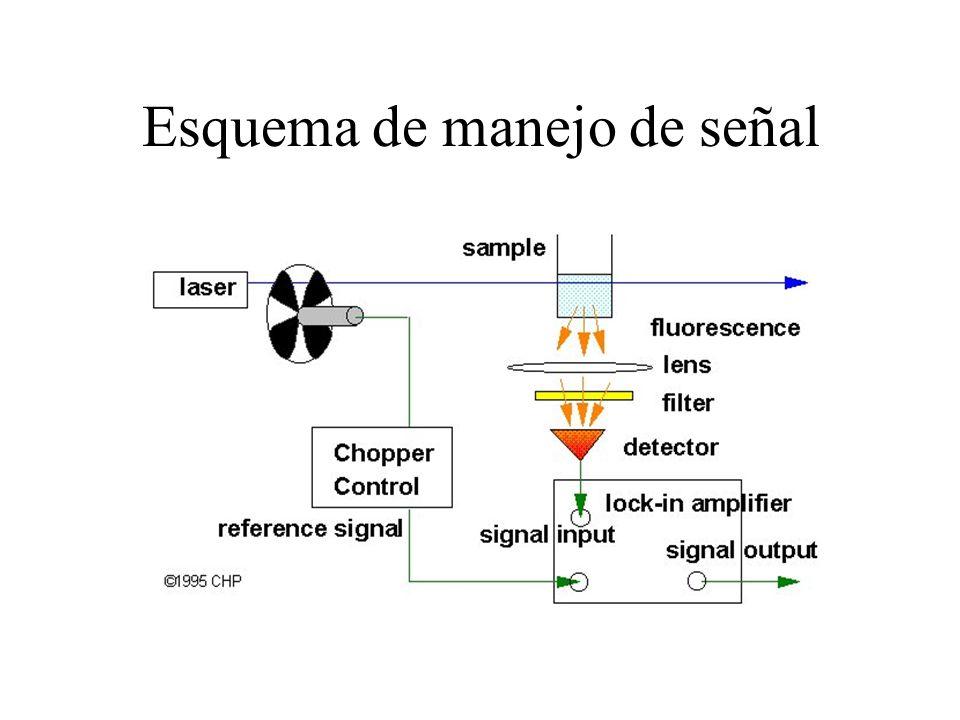 Esquema de manejo de señal