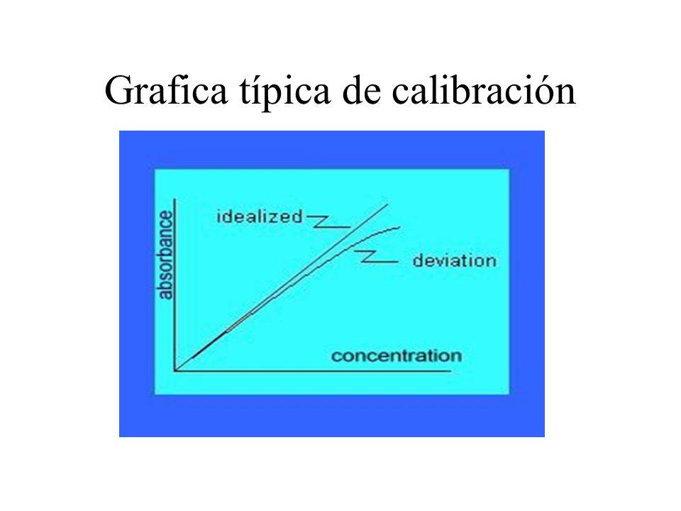 Grafica típica de calibración