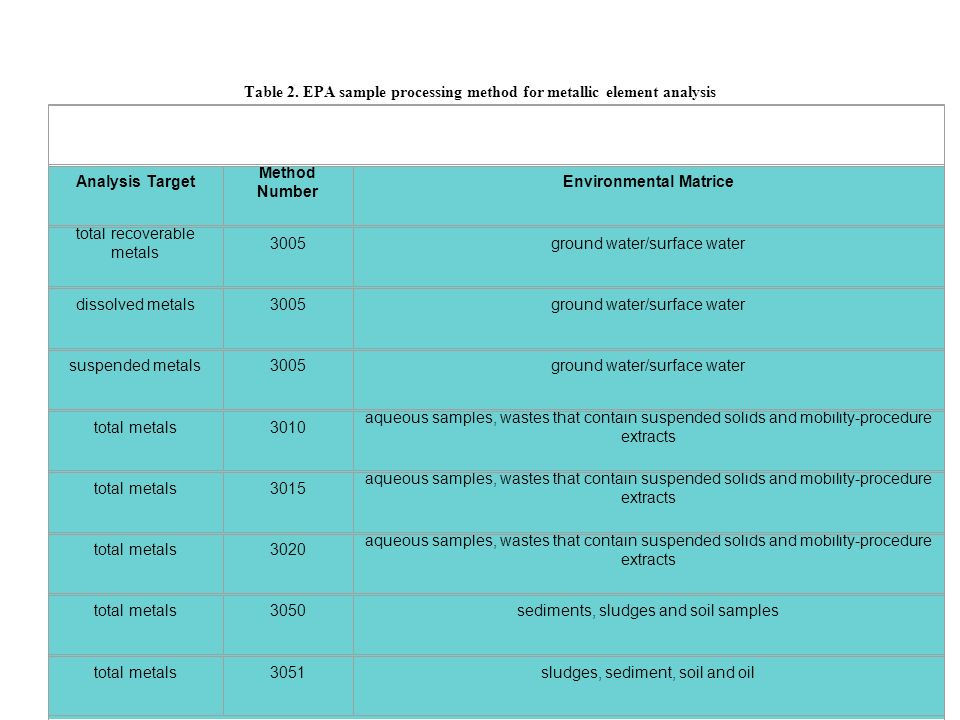 Table 2. EPA sample processing method for metallic element analysis