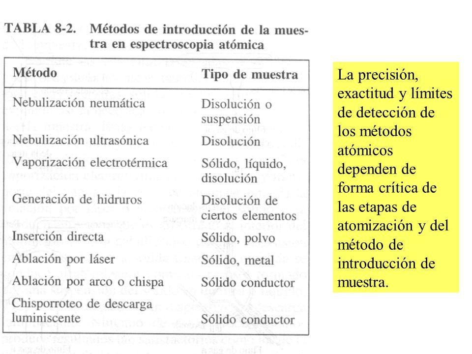 La precisión, exactitud y límites de detección de los métodos atómicos dependen de