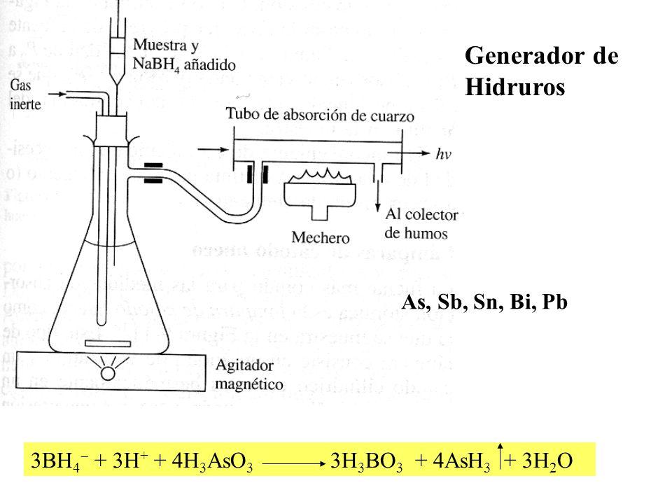 Generador de Hidruros As, Sb, Sn, Bi, Pb