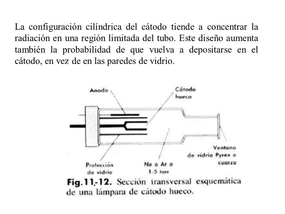 La configuración cilíndrica del cátodo tiende a concentrar la radiación en una región limitada del tubo.