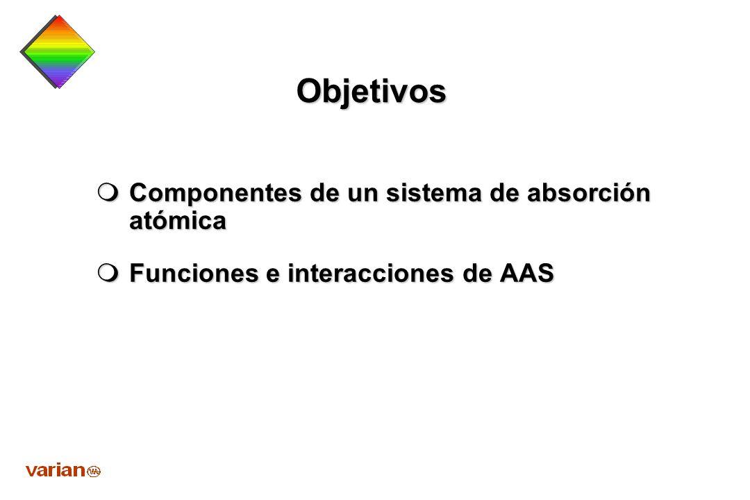 Objetivos Componentes de un sistema de absorción atómica