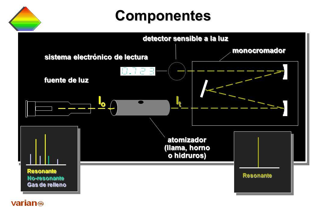 Componentes Io It detector sensible a la luz monocromador
