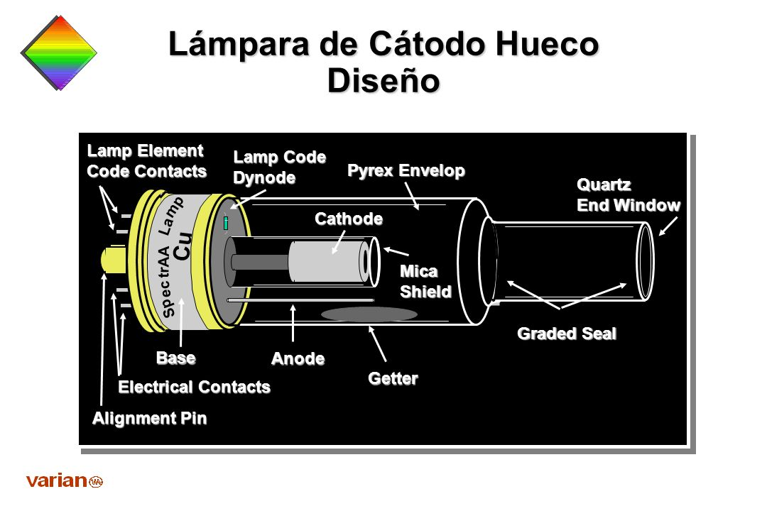 Lámpara de Cátodo Hueco Diseño