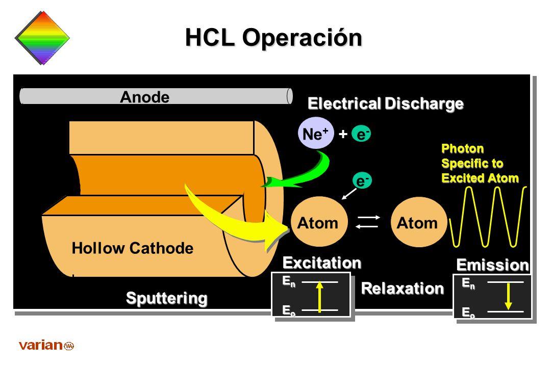 HCL Operación Anode Electrical Discharge Ne+ + e- e- Atom Atom